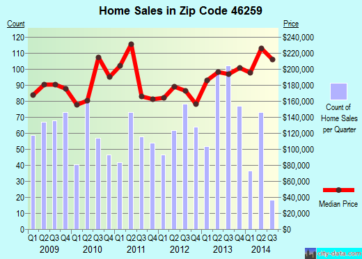 Zip code 46259 (Indianapolis, IN) real estate house value trends