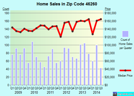 Zip code 46260 (Indianapolis, IN) real estate house value trends