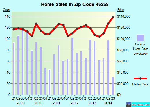 Zip code 46268 (Indianapolis, IN) real estate house value trends