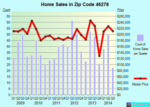 Zip code 46278 (Indianapolis, IN) real estate house value trends