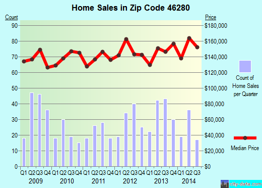 Zip code 46280 (Carmel, Indiana) real estate house value trends