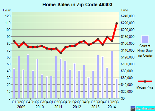 Zip code 46303 (Cedar Lake, Indiana) real estate house value trends