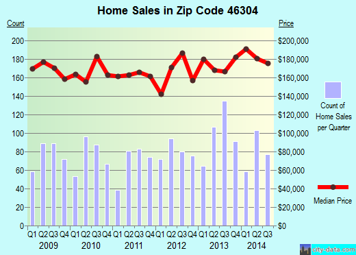 Zip code 46304 (Chesterton, Indiana) real estate house value trends