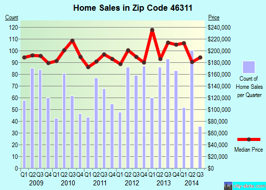 Zip code 46311 (Dyer, Indiana) real estate house value trends