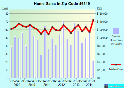 Zip code 46319 (Griffith, Indiana) real estate house value trends