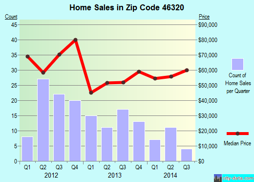 Zip code 46320 (Hammond, Indiana) real estate house value trends