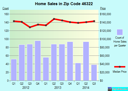 Zip code 46322 (Highland, Indiana) real estate house value trends