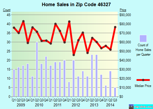 Zip code 46327 (Hammond, Indiana) real estate house value trends