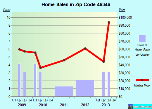 Zip code 46346 (Kingsford Heights, Indiana) real estate house value trends