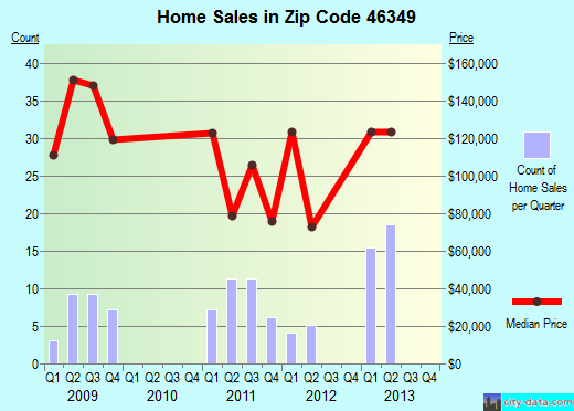 Zip code 46349 (Lake Village, Indiana) real estate house value trends