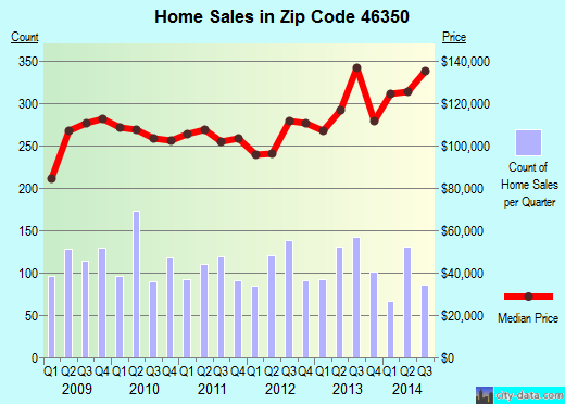 Zip code 46350 (LAPORTE, Indiana) real estate house value trends