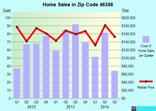 Zip code 46356 (Lowell, Indiana) real estate house value trends
