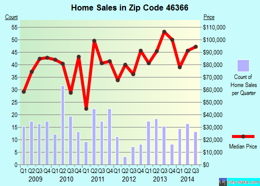 Zip code 46366 (North Judson, Indiana) real estate house value trends