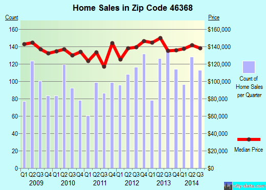 Zip code 46368 (Portage, Indiana) real estate house value trends