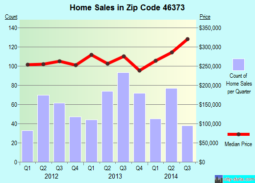 Zip code 46373 (St. John, Indiana) real estate house value trends