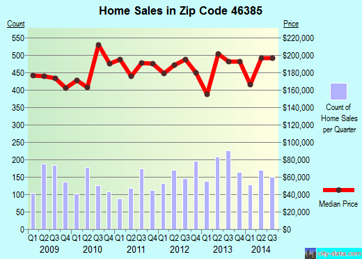 Zip code 46385 (Valparaiso, Indiana) real estate house value trends