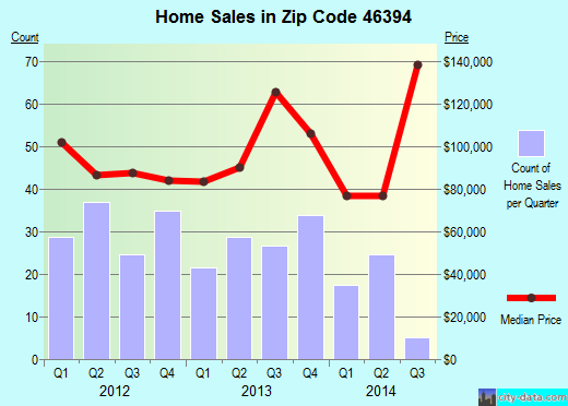 Zip code 46394 (Whiting, Indiana) real estate house value trends