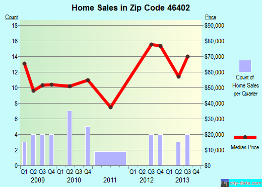 Zip code 46402 (Gary, Indiana) real estate house value trends