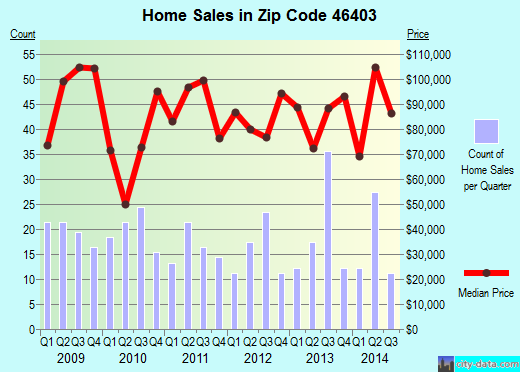 Zip code 46403 (Gary, Indiana) real estate house value trends