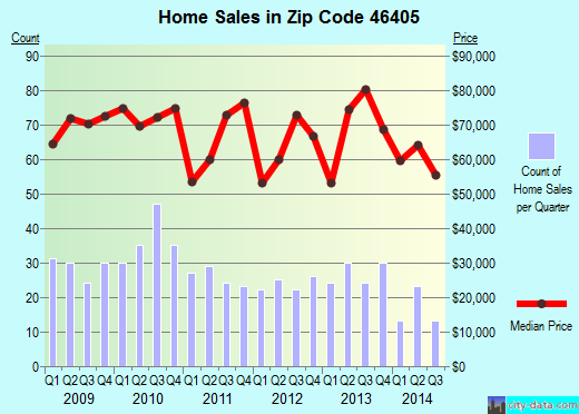 Zip code 46405 (Lake Station, Indiana) real estate house value trends