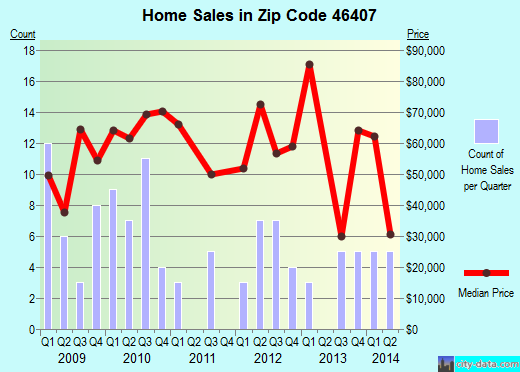 Zip code 46407 (Gary, Indiana) real estate house value trends