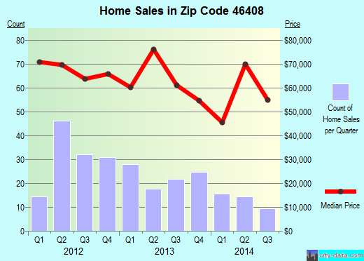 Zip code 46408 (GARY, Indiana) real estate house value trends