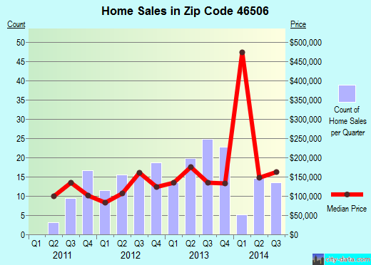 Zip code 46506 (Bremen, Indiana) real estate house value trends