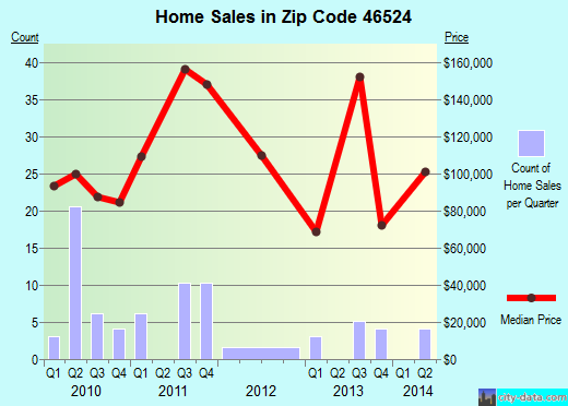 Zip code 46524 (Etna Green, Indiana) real estate house value trends