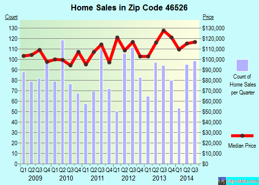 Zip code 46526 (Goshen, Indiana) real estate house value trends