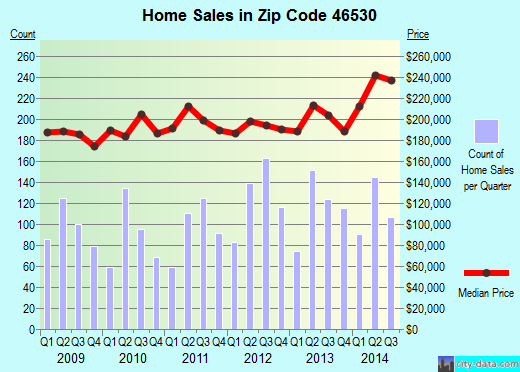 Zip code 46530 (Granger, Indiana) real estate house value trends
