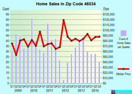 Zip code 46534 (Bass Lake, Indiana) real estate house value trends