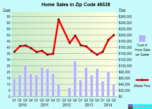 Zip code 46538 (Leesburg, Indiana) real estate house value trends