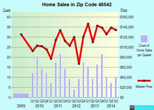 Zip code 46542 (Milford, Indiana) real estate house value trends