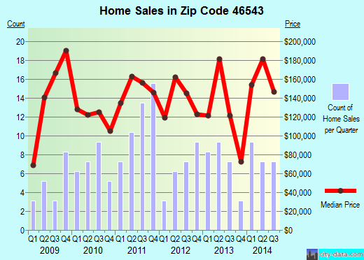 Zip code 46543 (MILLERSBURG, Indiana) real estate house value trends