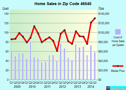 Zip code 46545 (Mishawaka, Indiana) real estate house value trends