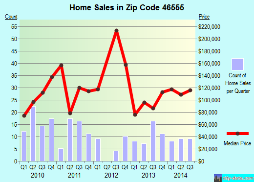 Zip code 46555 (North Webster, Indiana) real estate house value trends