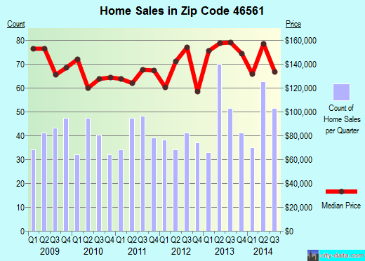Zip code 46561 (Osceola, Indiana) real estate house value trends