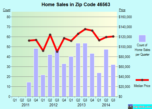 Zip code 46563 (Plymouth, Indiana) real estate house value trends