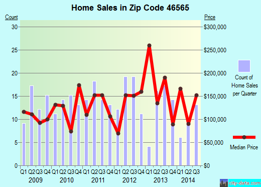 Zip code 46565 (Shipshewana, Indiana) real estate house value trends