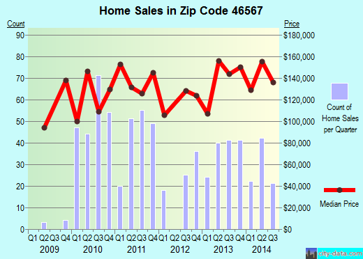 Zip code 46567 (Syracuse, Indiana) real estate house value trends
