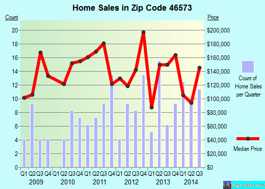 Zip code 46573 (Wakarusa, Indiana) real estate house value trends