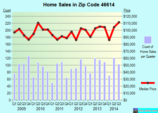 Zip code 46614 (South Bend, Indiana) real estate house value trends