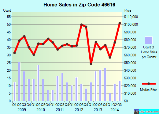 Zip code 46616 (South Bend, Indiana) real estate house value trends