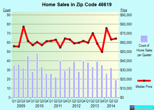 Zip code 46619 (South Bend, Indiana) real estate house value trends