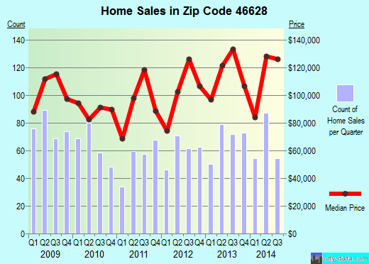 Zip code 46628 (South Bend, Indiana) real estate house value trends