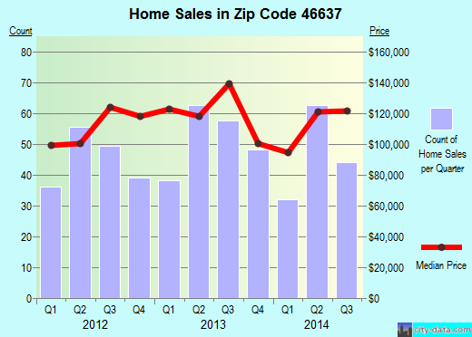 Zip code 46637 (South Bend, Indiana) real estate house value trends