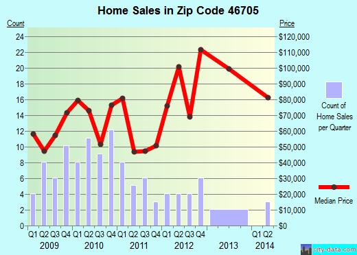Zip code 46705 (Ashley, Indiana) real estate house value trends