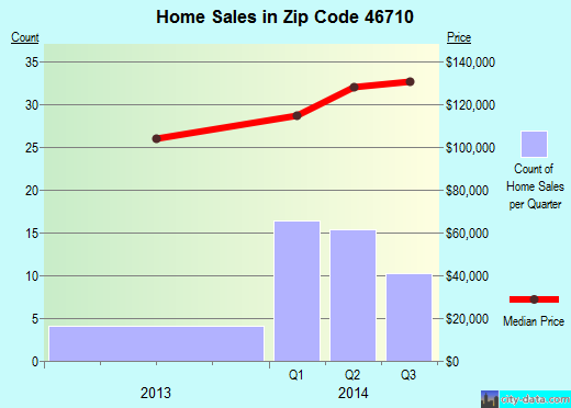 Zip code 46710 (Avilla, Indiana) real estate house value trends