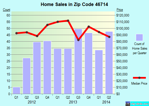 Zip code 46714 (Bluffton, Indiana) real estate house value trends