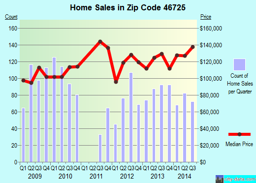 Zip code 46725 (Columbia City, Indiana) real estate house value trends